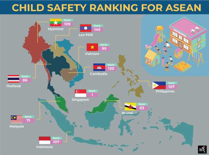 "GLOBAL CHILD SAFETY REPORT; THAILAND ""SOMEWHAT SAFE"" -"