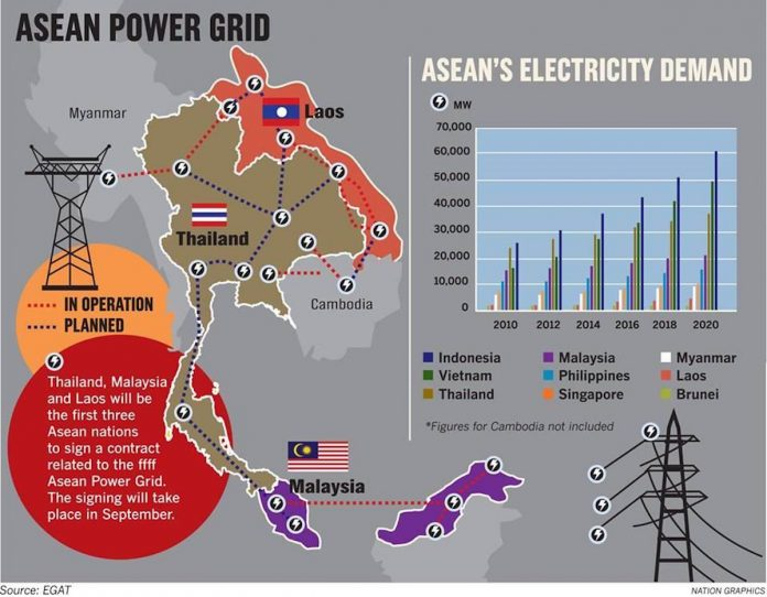 Thailand Aims to Be Southeast Asia's Power-Trading Hub