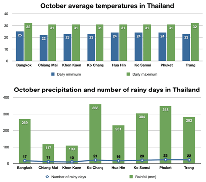 Green for Go! - Thailand's Best Weather is on the Royal Coast