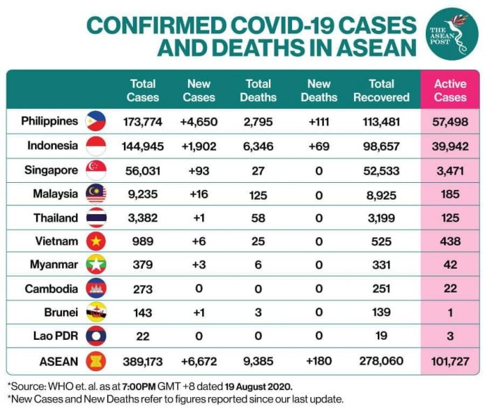 ASEAN COVID-19 CASES – THE PHILIPPINES, INDONESIA AND SINGAPORE ARE THE STAND-OUTS