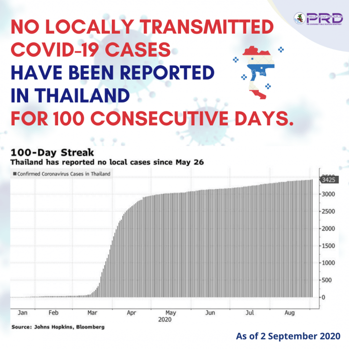100 DAYS WITHOUT LOCAL COVID INFECTIONS IN THAILAND
