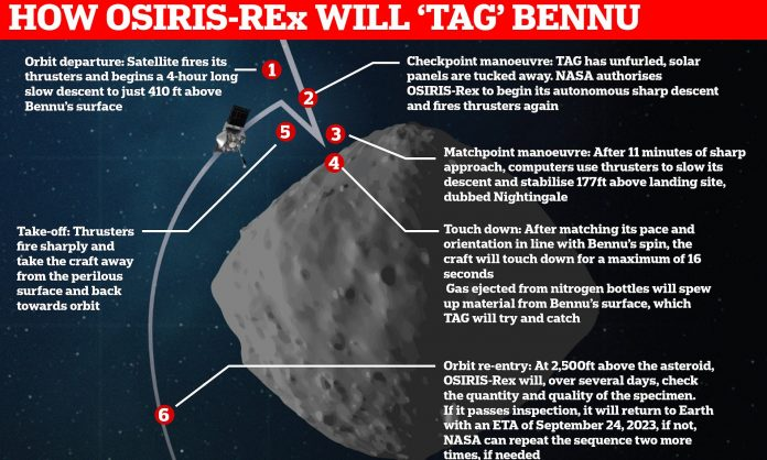 NASA MISSION SUCCESSFULLY TOUCHES DOWN ON ASTEROID BENNU