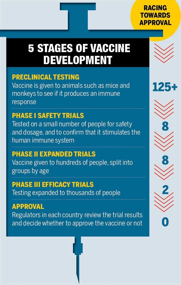How soon can we have a Covid-19 vaccine? - Times of India