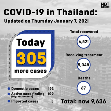 THAILAND'S LATEST COVID-19 SITUATION