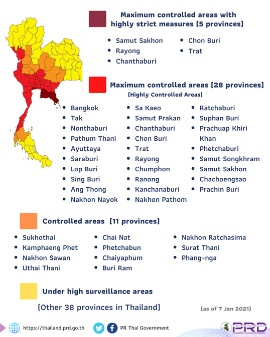 YOUR SUMARY OF UPDATED COVID-19 INFORMATION FOR THAILAND, JANUARY 8th