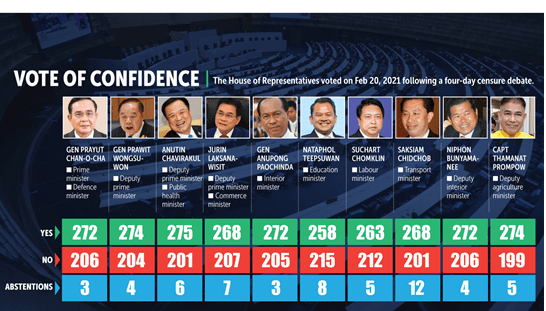 THAI GOVERNMENT SURVIVES NO-CONVIDENCE VOTE; MINISTERIAL RE-SHUFFLE LIKELY